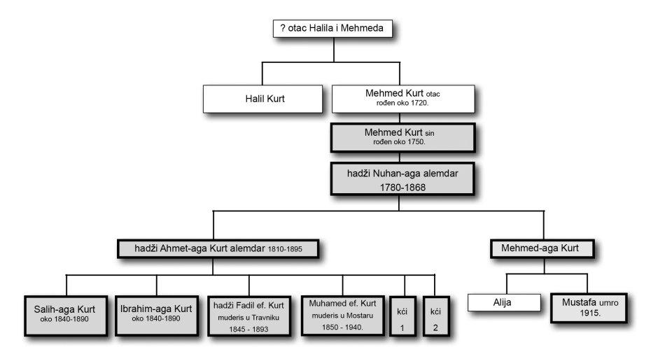 Rodoslov mostarskih kurta